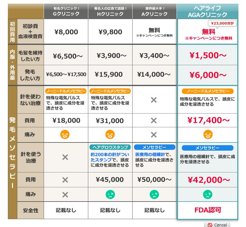 ヘアライフAGAクリニックの価格表